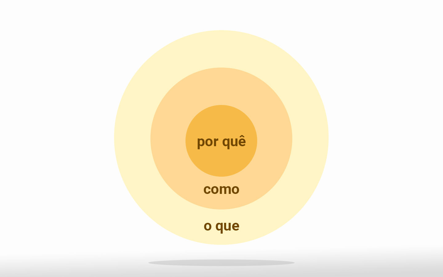 ilustracao do golden circle